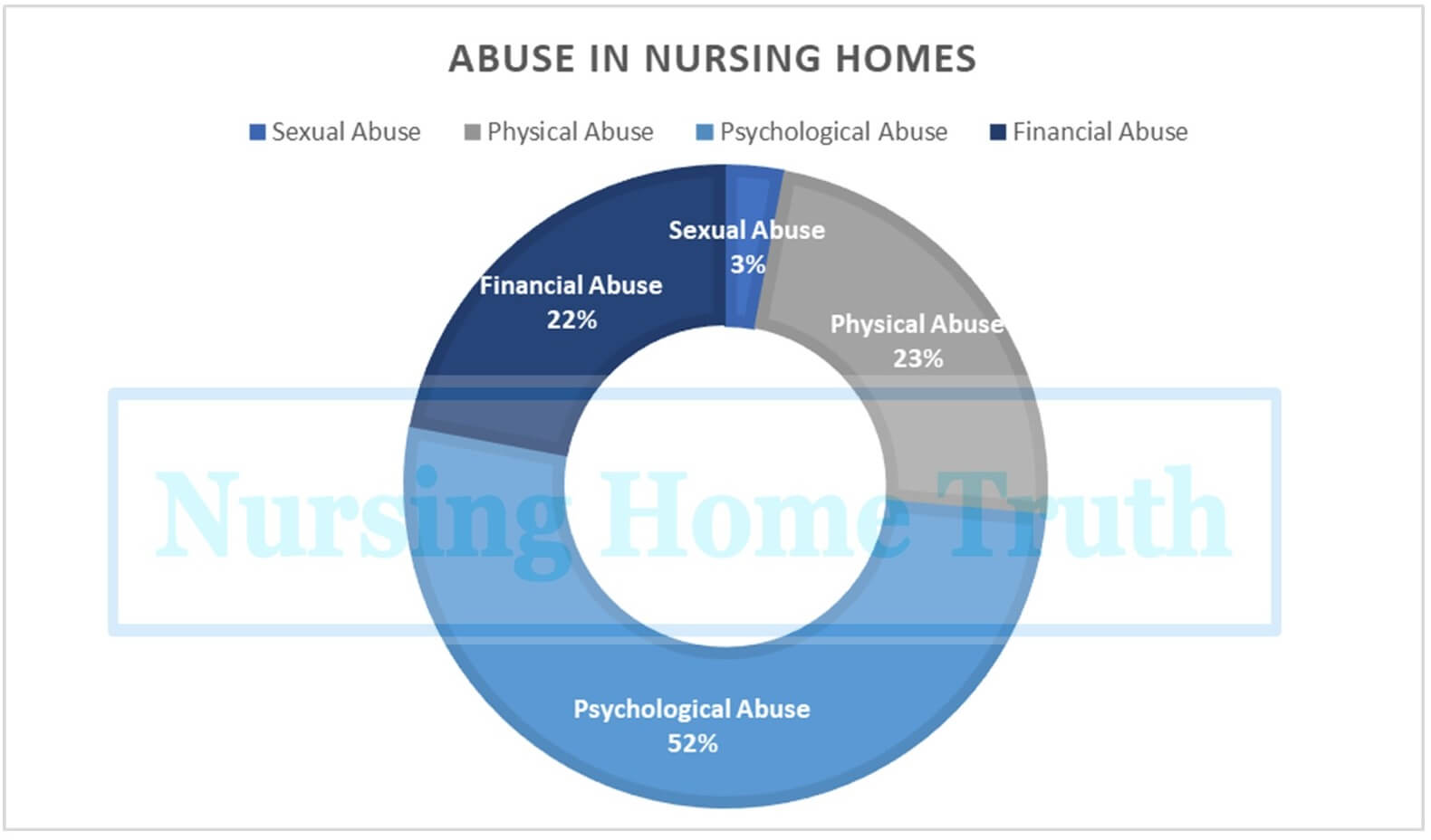 Nursing Home Abuse Rates