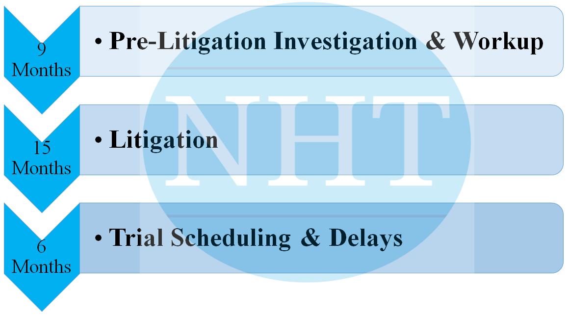 Nursing Home Lawsuit Timelines