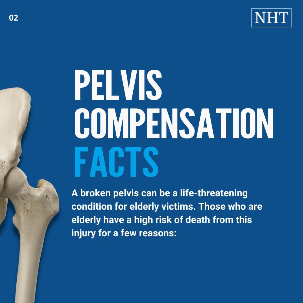 average compensation amounts for a broken pelvis