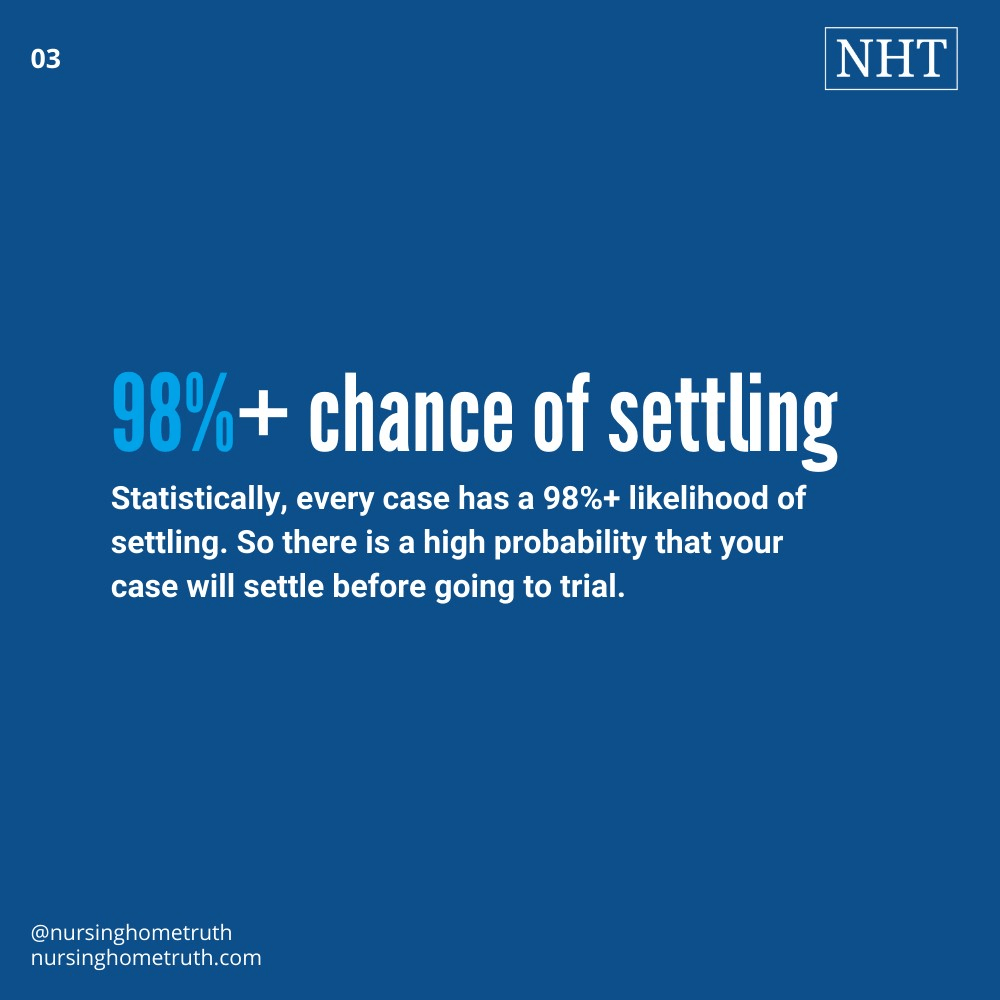 After a deposition a settlement happens 98% of the time