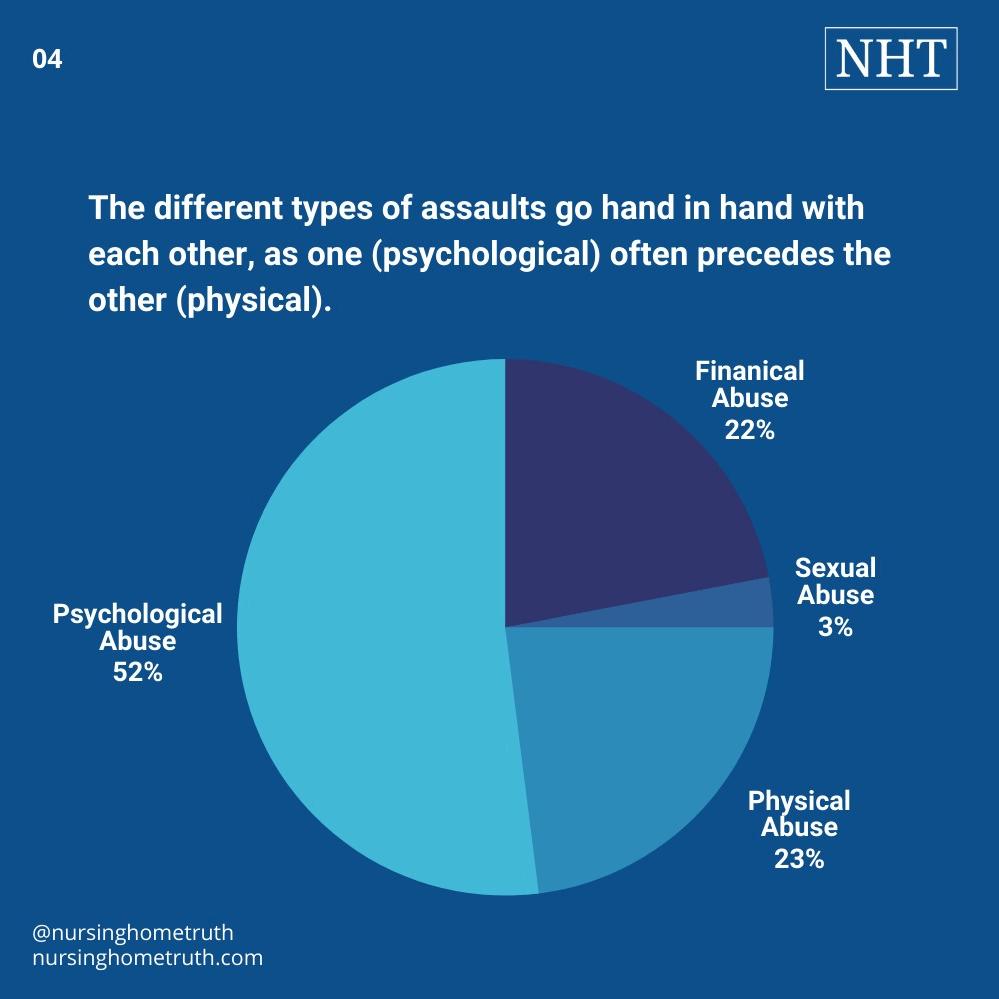 Assault on elderly person with statistics